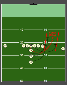 Great play for Coyer, running to the left, not the right as shown here.