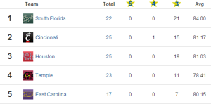 247Sports' AAC recruiting rankings.