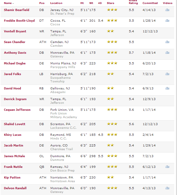 Rivals.com's list of Temple commits (above and below)
