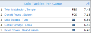 Active career tackle leaders in all divisions. Source: NCAA