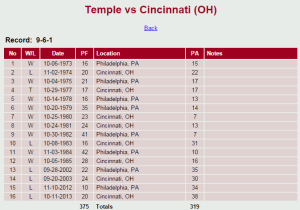 Temple used to regularly kick Cincinnati's ass.