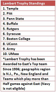 Sub Maryland for Buffalo and Navy for UMass and this is the league the Owls should be in ... unfortunately, greed has trumped common sense.