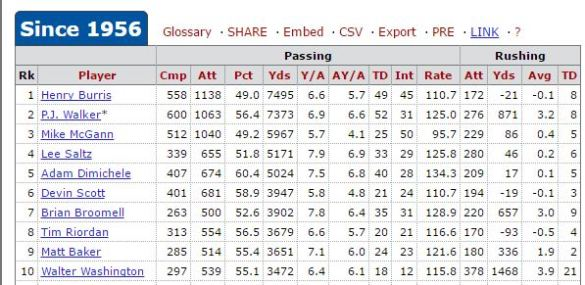 Phillip will have all of the TU QB records, with the possible exception of rating, by the end of the season.