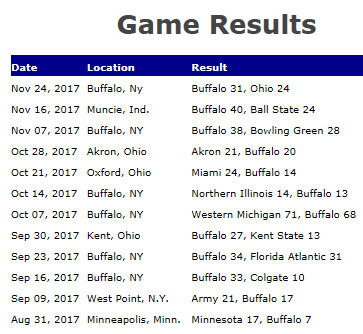 gameresults